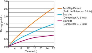 Comparative Throughput of AcroCap Devices
